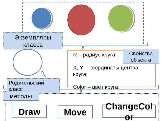 Draw Move ChangeColor Экземпляры класса Свойства объекта методы Родительский...