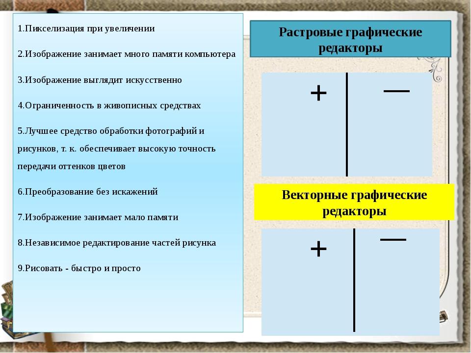 1.Пикселизация при увеличении 2.Изображение занимает много памяти компьютера...