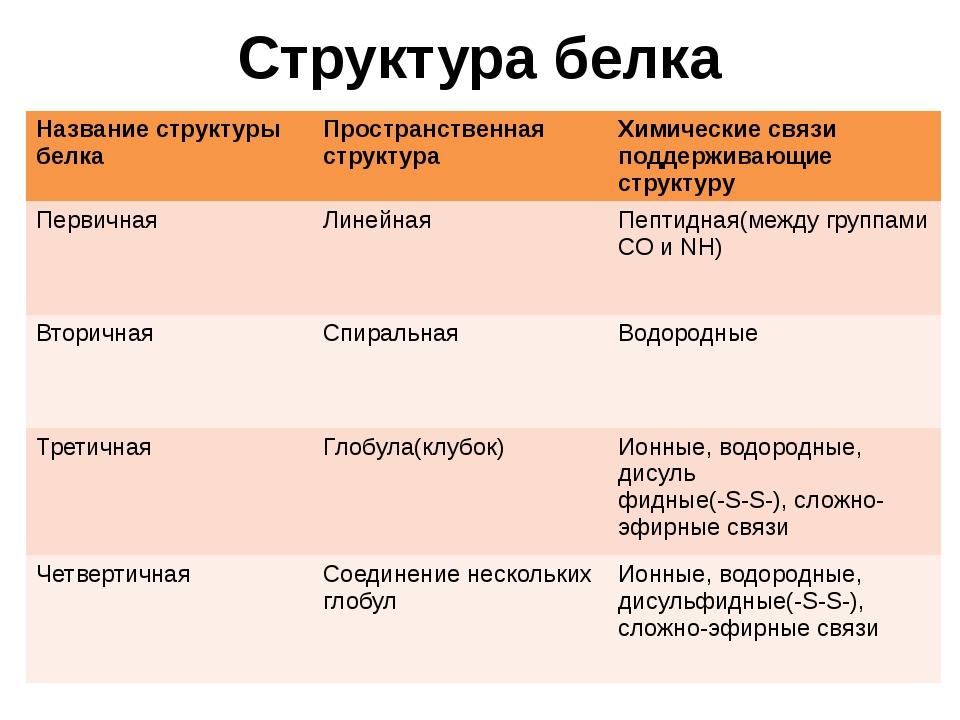 Структура белка Названиеструктуры белка Пространственная структура Химические...
