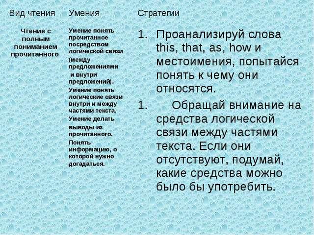 Вид чтенияУменияСтратегии Чтение с полным пониманием прочитанного Умение п...