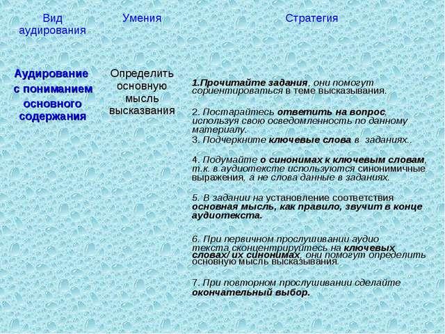 Вид аудирования Умения Стратегия Аудирование с пониманием основного содержа...
