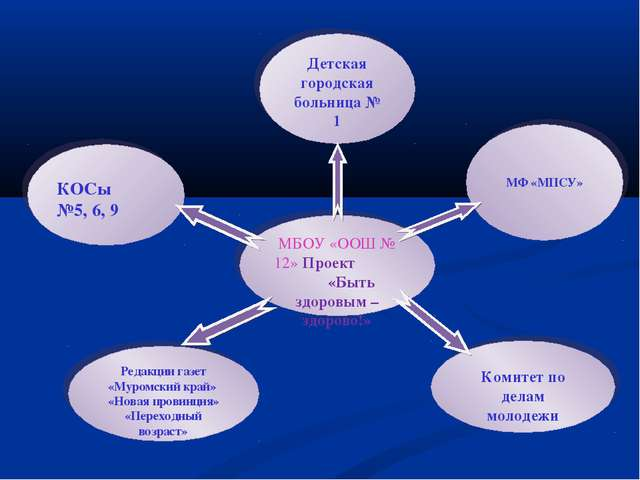 Детская городская больница № 1 МФ «МПСУ» Комитет по делам молодежи Редакции г...