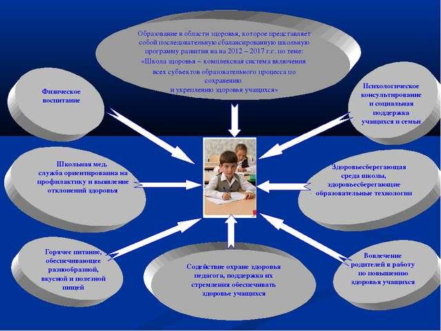 Образование в области здоровья, которое представляет собой последовательную с...