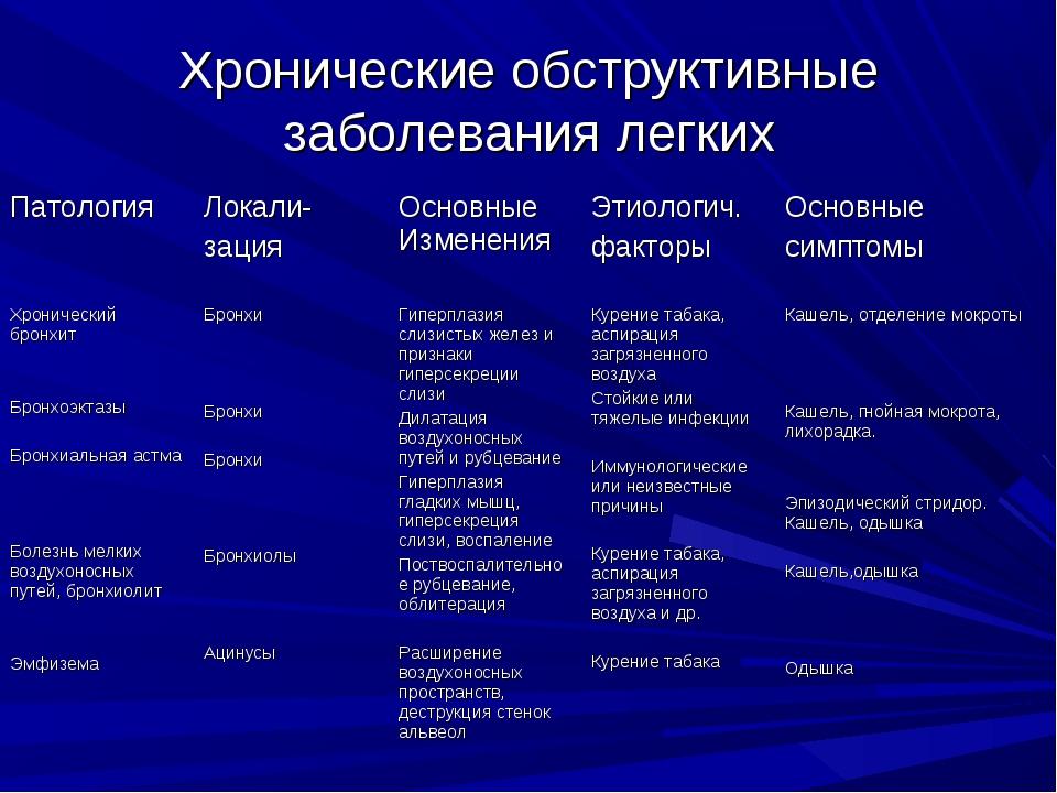 Хронические обструктивные заболевания легких ПатологияЛокали- зацияОсновные...