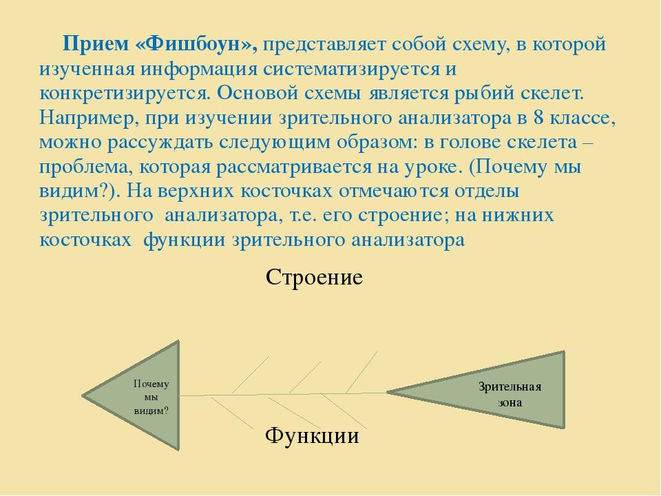 Прием «Фишбоун», представляет собой схему, в которой изученная информация си...