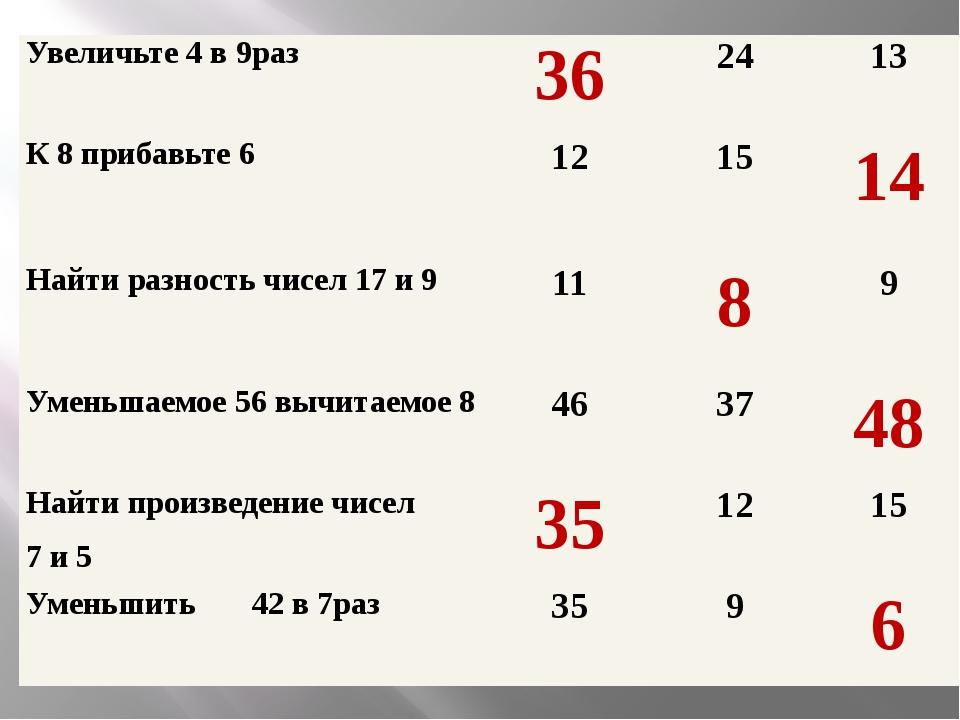 Увеличьте 4в 9раз 36 24 13 К 8 прибавьте 6 12 15 14 Найти разность чисел 17 и...