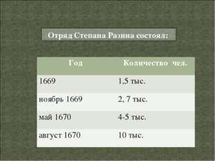 Год Количество чел. 16691,5 тыс. ноябрь 1669 2, 7 тыс. май 16704-5 тыс. а