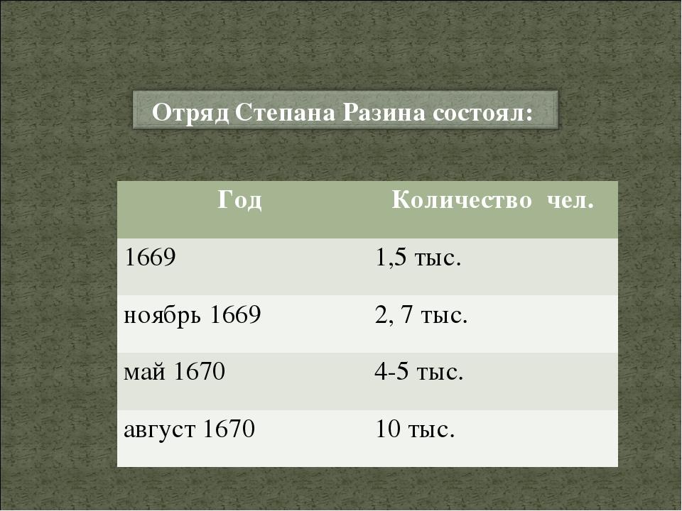 Год Количество чел. 16691,5 тыс. ноябрь 1669 2, 7 тыс. май 16704-5 тыс. а...