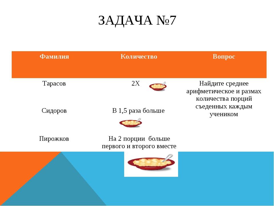 ЗАДАЧА №7 ФамилияКоличествоВопрос Тарасов2Х Найдите среднее арифметическо...