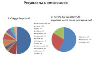 Результаты анкетирования 1. Откуда Вы родом? 2. Хотели бы Вы вернуться в родн