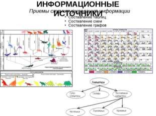 ИНФОРМАЦИОННЫЕ ИСТОЧНИКИ Составление таблиц Составление схем Составление граф