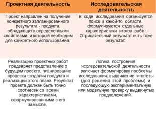 Проектная деятельность Исследовательскаядеятельность Проект направлен на пол