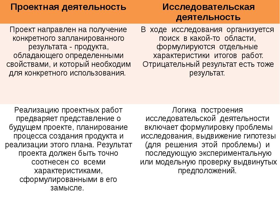 Проектная деятельность Исследовательскаядеятельность Проект направлен на пол...