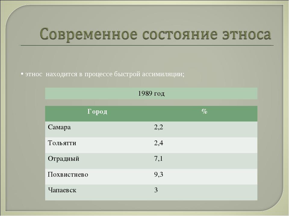этнос находится в процессе быстрой ассимиляции; Город % Самара2,2 Тольятти...