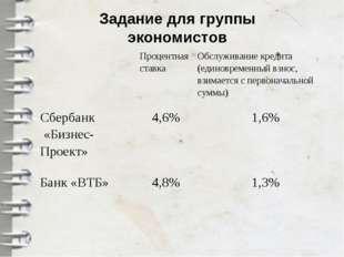 Задание для группы экономистов Процентная ставкаОбслуживание кредита (едино