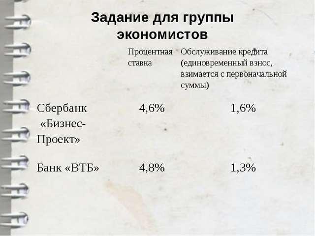 Задание для группы экономистов Процентная ставкаОбслуживание кредита (едино...