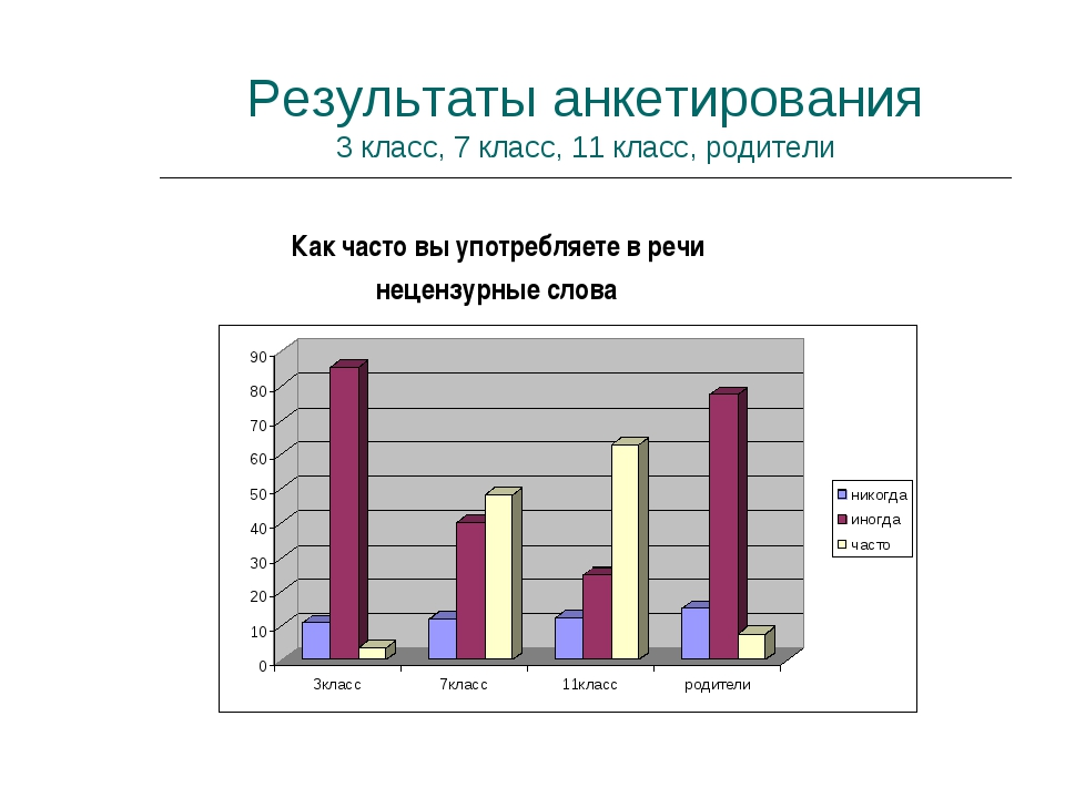 Результаты анкетирования 3 класс, 7 класс, 11 класс, родители Как часто вы уп...
