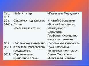 Сер. 13 в. Набеги татар «Повесть о Меркурии» 15 в. 1440 г. Смоленск под власт