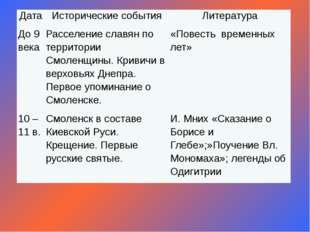 Дата Исторические события Литература До 9 века Расселение славян по территори