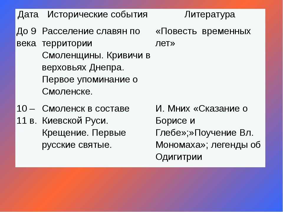 Дата Исторические события Литература До 9 века Расселение славян по территори...