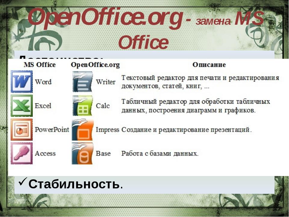 OpenOffice.org - замена MS Office Достоинства: Бесплатность. Формат документо...