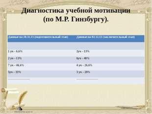 Диагностика учебной мотивации (по М.Р. Гинзбургу). Данные на 28.11.13 (подгот