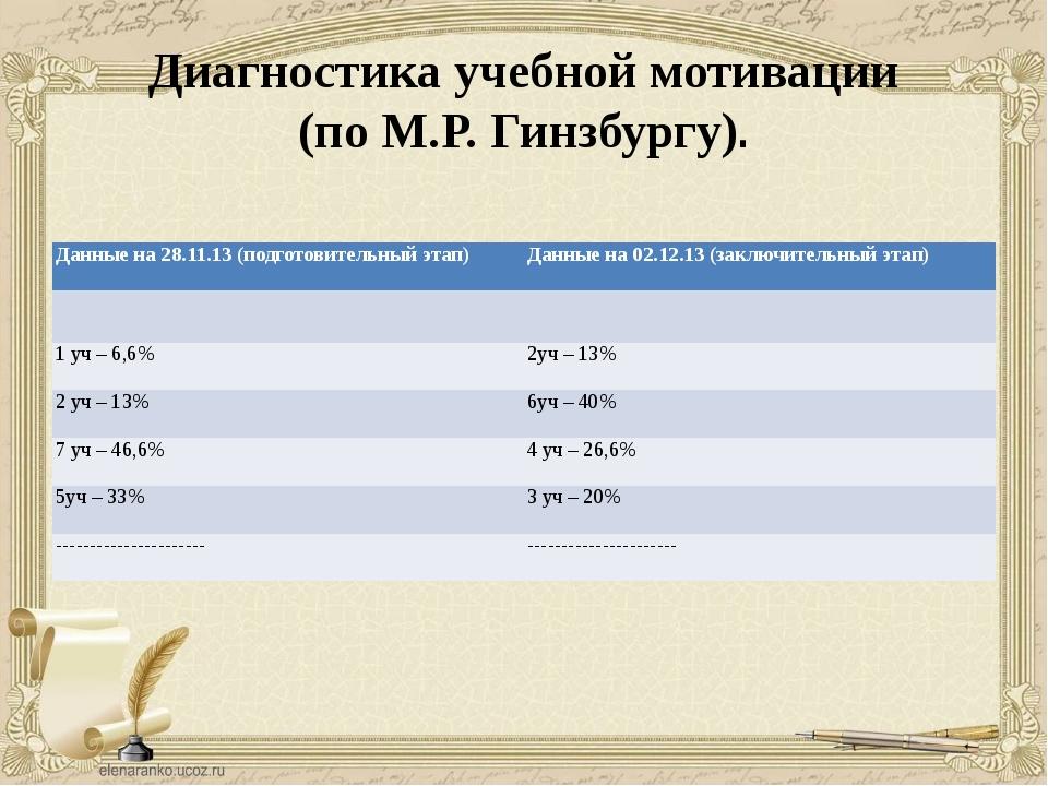 Диагностика учебной мотивации (по М.Р. Гинзбургу). Данные на 28.11.13 (подгот...