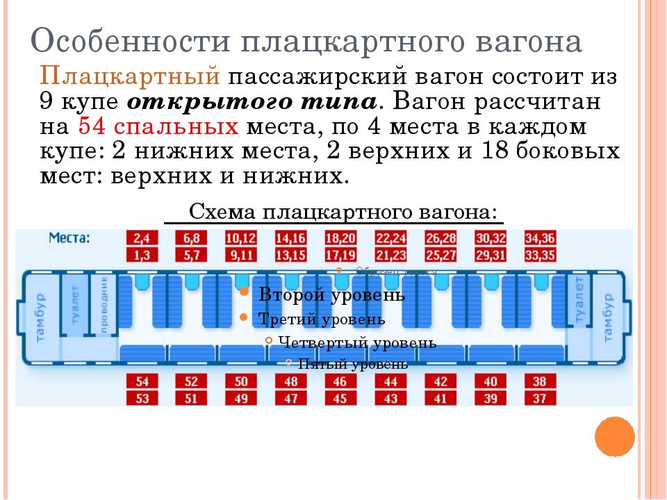 Особенности плацкартного вагона Плацкартный пассажирский вагон состоит из 9 к...