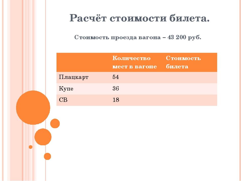 Расчёт стоимости билета. Стоимость проезда вагона – 43 200 руб. Количество ме...
