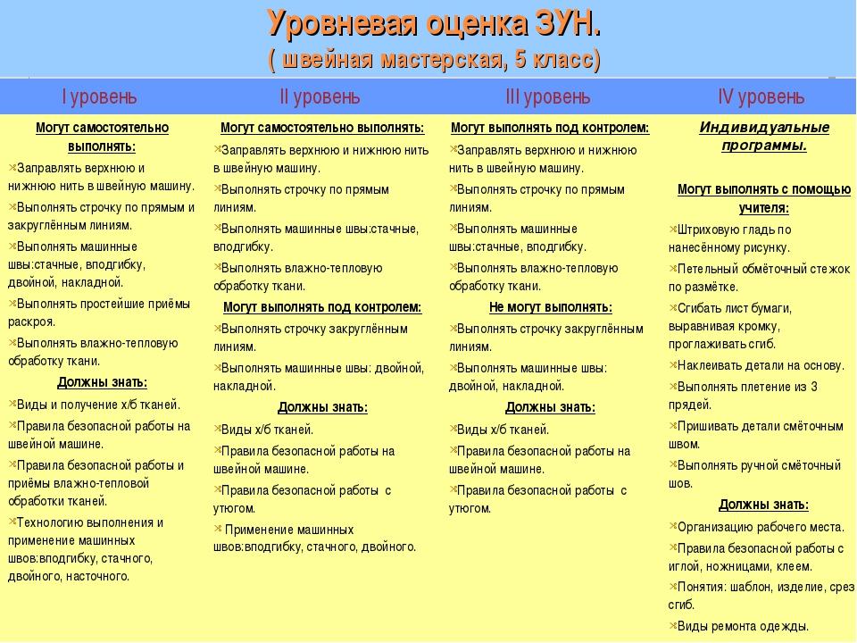 Уровневая оценка ЗУН. ( швейная мастерская, 5 класс) I уровень II уровень I...