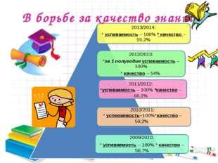 В борьбе за качество знаний 2010/2011: * успеваемость–100%*качество –59,2% 20