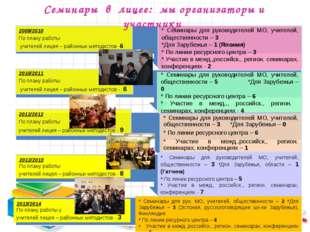 Семинары в лицее: мы организаторы и участники 2012/2013 По плану работы учите