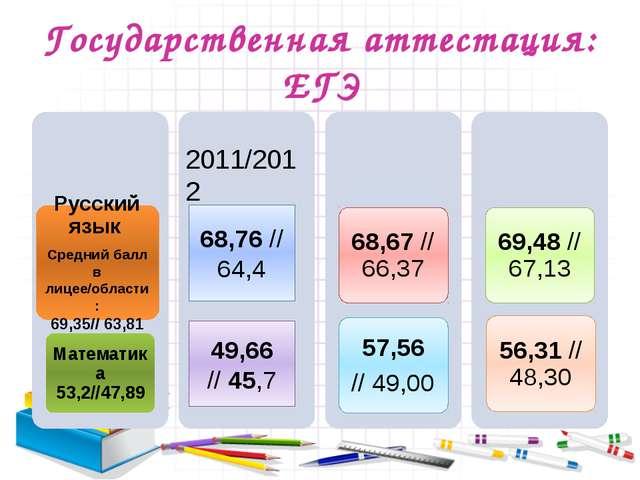 Государственная аттестация: ЕГЭ 2011/2012 61,48// 57,7 43,45// 39,6 68,76 //6...