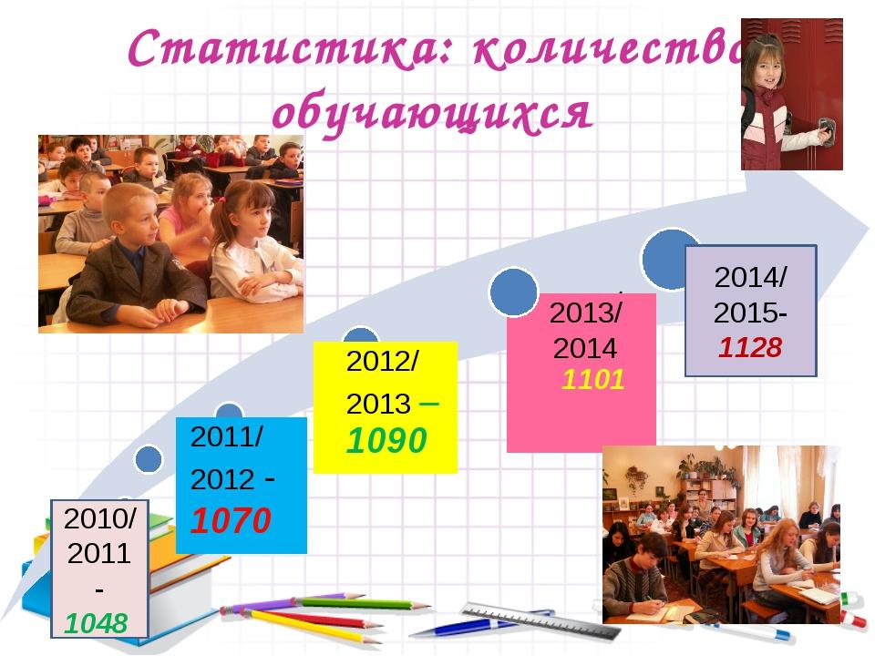 Статистика: количество обучающихся 2010/2011 - 1048 2014/ 2015- 1128