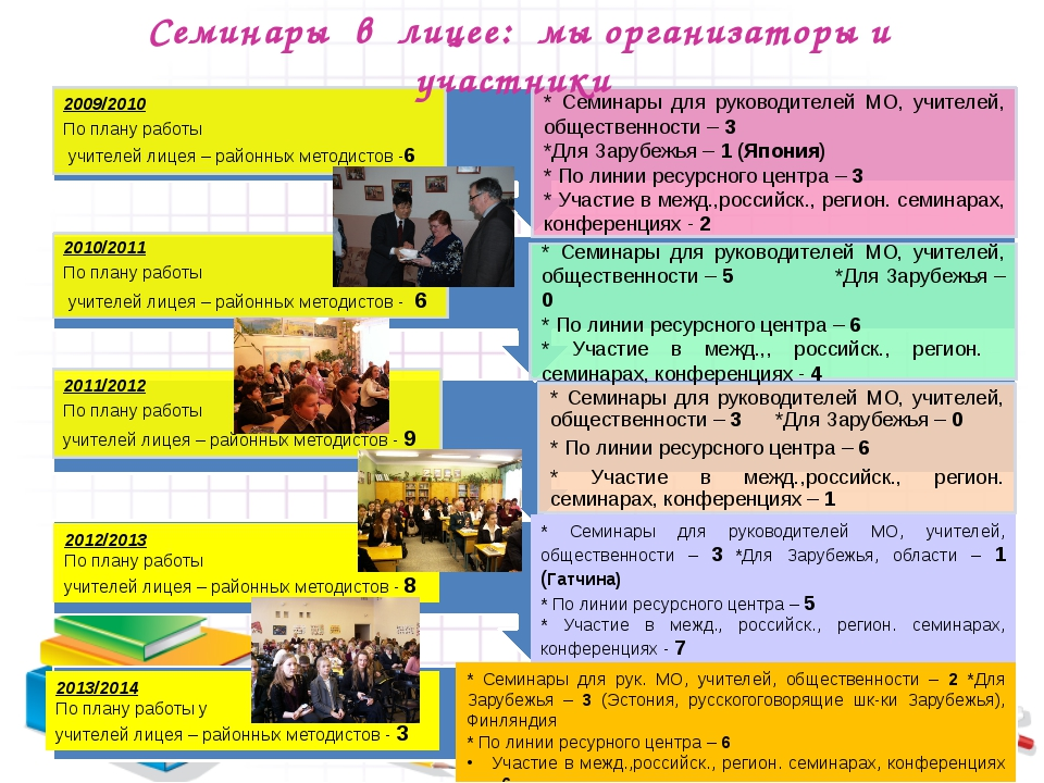 Семинары в лицее: мы организаторы и участники 2012/2013 По плану работы учите...