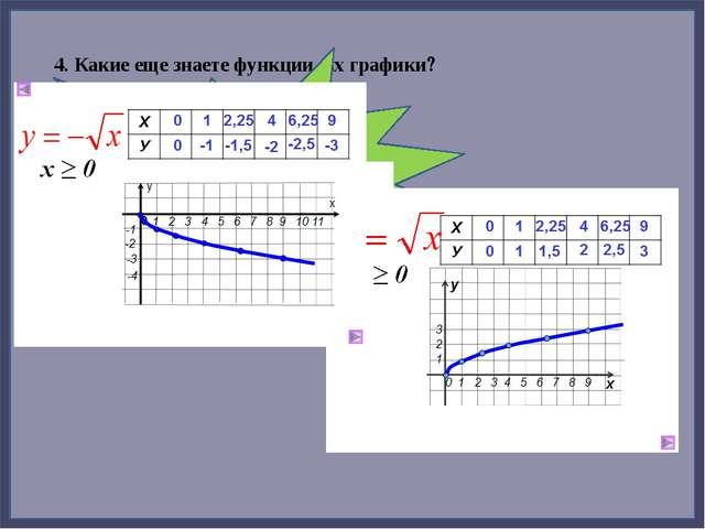 4. Какие еще знаете функции, их графики