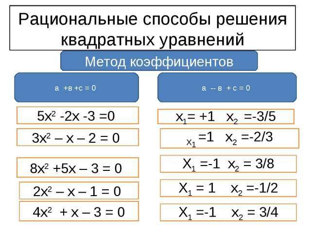 Рациональные способы решения квадратных уравнений а +в +с = 0 а -- в + с = 0...