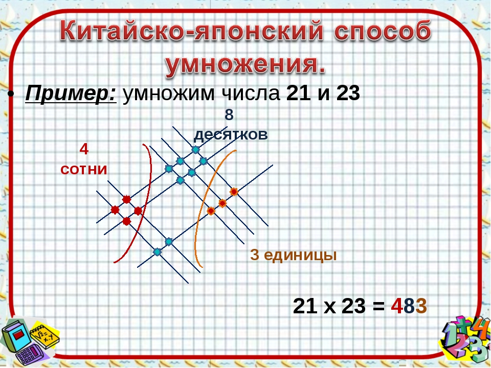 Пример: умножим числа 21 и 23 4 сотни 8 десятков 3 единицы 21 х 23 = 483