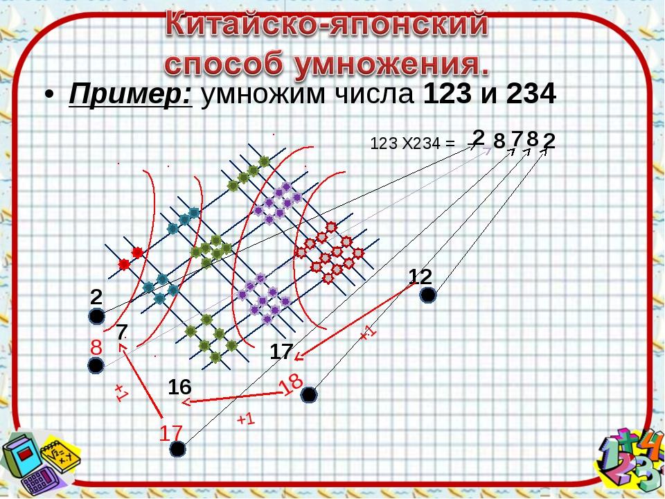 Пример: умножим числа 123 и 234 12 17 2 7 16 123 Х234 = 2 +1 18 8 +1 17 7 +1...