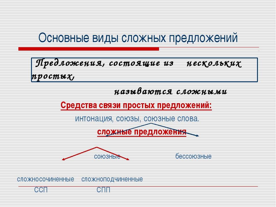 Основные виды сложных предложений Предложения, состоящие из нескольких просты...