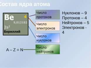 Число нуклонов Состав ядра атома Число протонов Число электронов Число нейтро