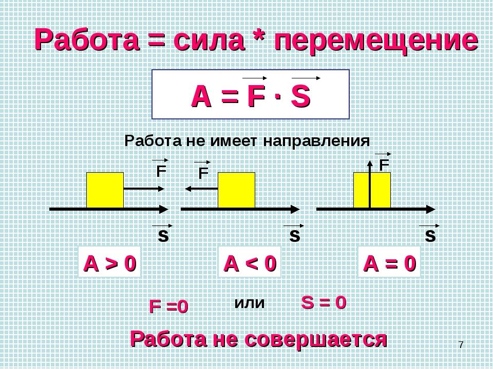 * Работа = сила * перемещение A = F · S Работа не имеет направления s F s F s...