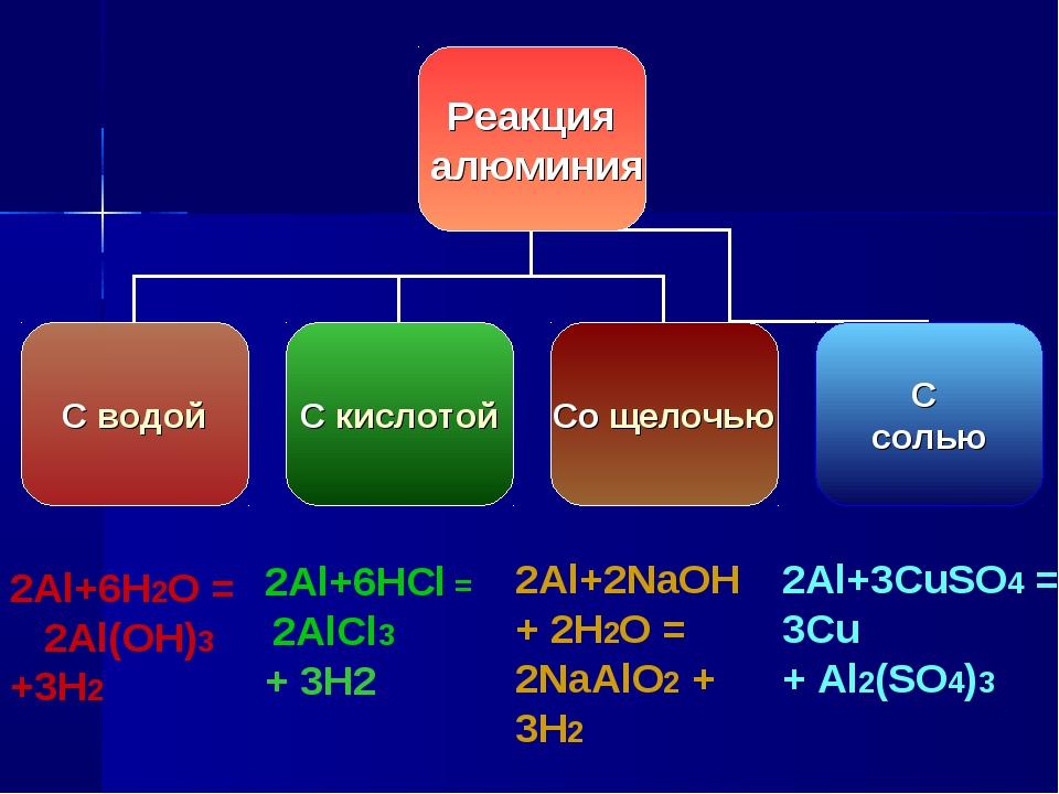 2Al+3CuSO4 = 3Cu + Al2(SO4)3 2Al+2NaOH + 2H2O = 2NaAlO2 + 3H2 2Al+6HCl = 2Al...