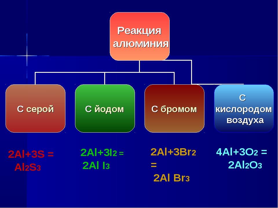 4Al+3O2 = 2Al2O3 2Al+3Br2 = 2Al Br3 2Al+3I2 = 2Al I3 2Al+3S = Al2S3