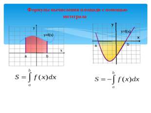 Формулы вычисления площади с помощью интеграла a b у=f(x) х у