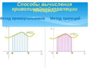 криволинейной трапеции Метод трапеций Способы вычисления площади Метод прямоу
