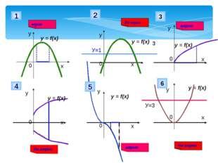 у 1 Не верно у у у у у У=1 2 верно 3 3 y = f(x) y = f(x) y = f(x) y = f(x) y