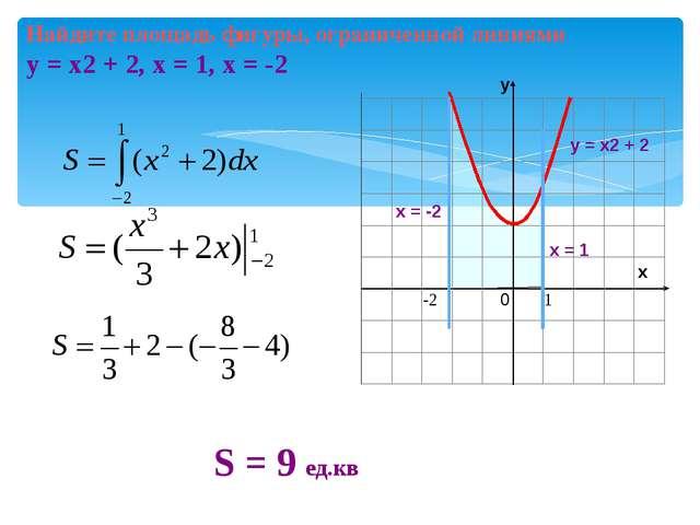 Найдите площадь фигуры, ограниченной линиями у = х2 + 2, х = 1, х = -2 у S =...