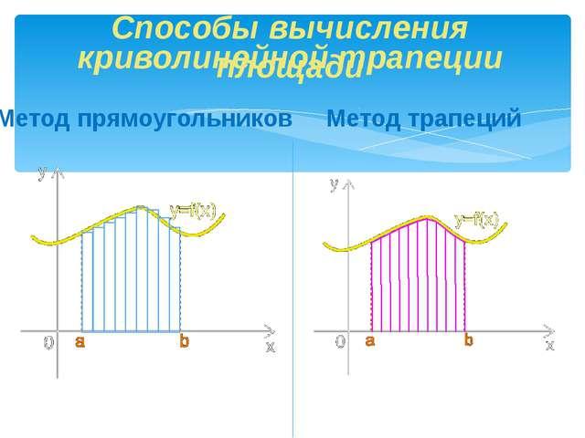 криволинейной трапеции Метод трапеций Способы вычисления площади Метод прямоу...