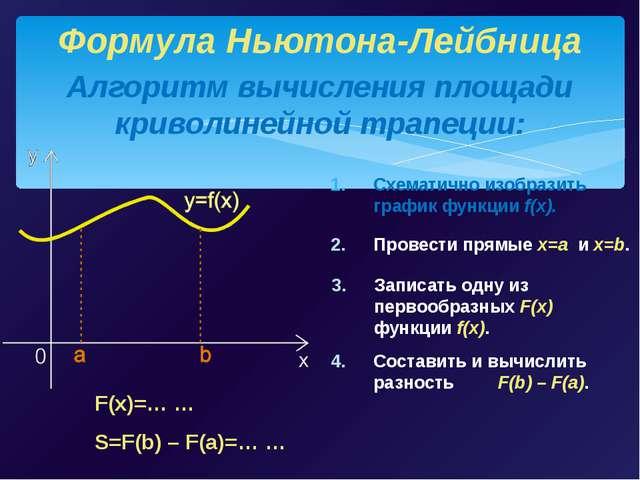 Схематично изобразить график функции f(x). Алгоритм вычисления площади кривол...